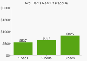 Graph of average rent prices for Pascagoula