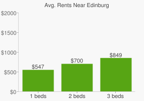 Graph of average rent prices for Edinburg