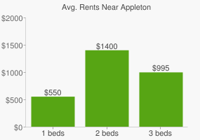Graph of average rent prices for Appleton