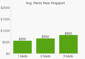 Graph of average rent prices for Kingsport