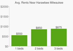 Graph of average rent prices for Harawbee Milwaukee