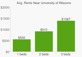 Graph of average rent prices for University of Wisconsin - Eau Claire