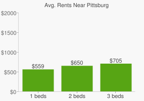 Graph of average rent prices for Pittsburg