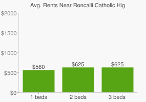 Graph of average rent prices for Roncalli Catholic High School