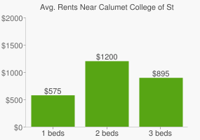 Graph of average rent prices for Calumet College of St. Joseph