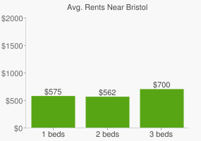 Graph of average rent prices for Bristol