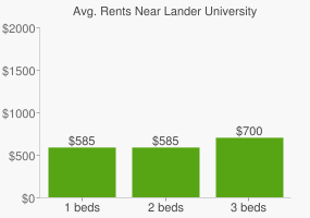Graph of average rent prices for Lander University