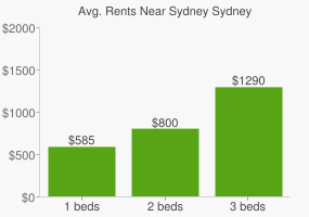 Graph of average rent prices for Sydney Sydney