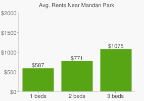 Graph of average rent prices for Mandan Park