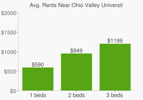 Graph of average rent prices for Ohio Valley University