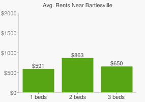 Graph of average rent prices for Bartlesville