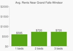 Graph of average rent prices for Grand Falls-Windsor