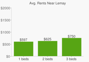 Graph of average rent prices for Lemay