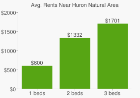 Graph of average rent prices for Huron Natural Area