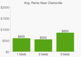 Graph of average rent prices for Clarksville