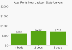 Graph of average rent prices for Jackson State University