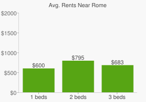 Graph of average rent prices for Rome
