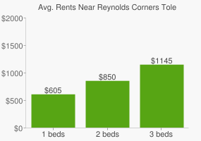 Graph of average rent prices for Reynolds Corners Toledo
