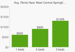 Graph of average rent prices for West Central Springfield