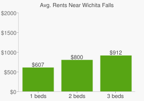 Graph of average rent prices for Wichita Falls
