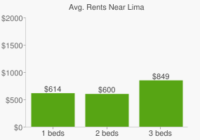 Graph of average rent prices for Lima