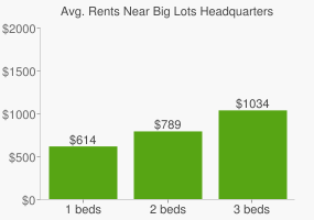 Graph of average rent prices for Big Lots Headquarters