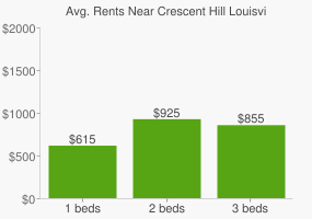 Graph of average rent prices for Crescent Hill Louisville-Jefferson