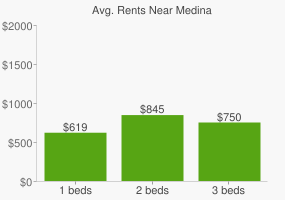 Graph of average rent prices for Medina