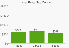 Graph of average rent prices for Duncan