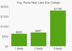Graph of average rent prices for Lake Erie College