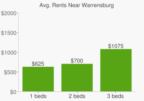 Graph of average rent prices for Warrensburg