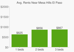 Graph of average rent prices for Mesa Hills El Paso