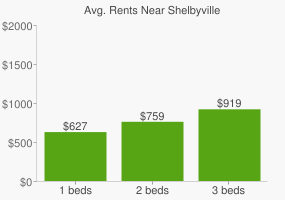 Graph of average rent prices for Shelbyville
