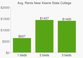 Graph of average rent prices for Keene State College