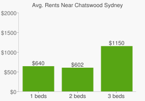 Graph of average rent prices for Chatswood Sydney
