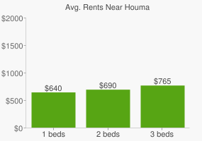 Graph of average rent prices for Houma