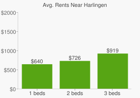 Graph of average rent prices for Harlingen