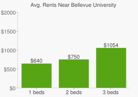 Graph of average rent prices for Bellevue University