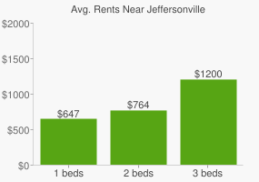 Graph of average rent prices for Jeffersonville