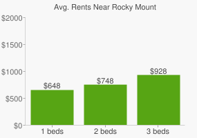 Graph of average rent prices for Rocky Mount