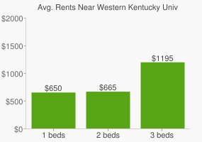 Graph of average rent prices for Western Kentucky University