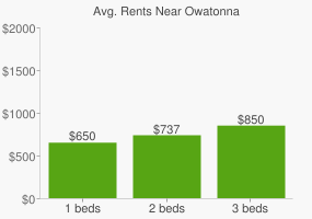 Graph of average rent prices for Owatonna