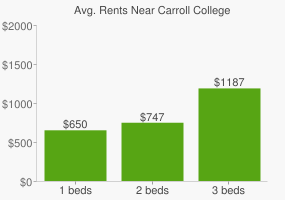 Graph of average rent prices for Carroll College