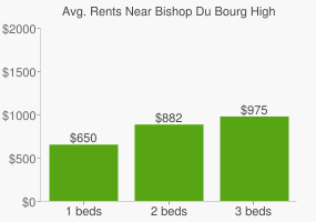 Graph of average rent prices for Bishop Du Bourg High School