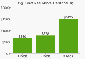 Graph of average rent prices for Moore Traditional High School