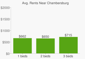 Graph of average rent prices for Chambersburg