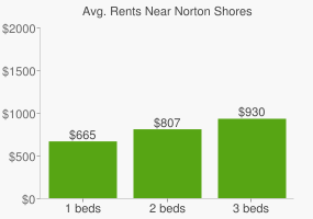 Graph of average rent prices for Norton Shores