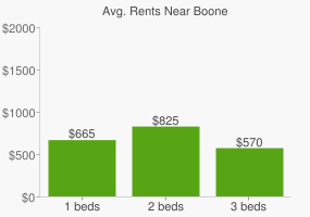 Graph of average rent prices for Boone