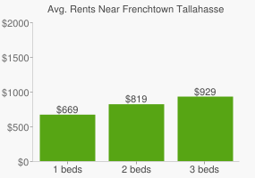 Graph of average rent prices for Frenchtown Tallahassee