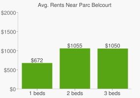 Graph of average rent prices for Parc Belcourt